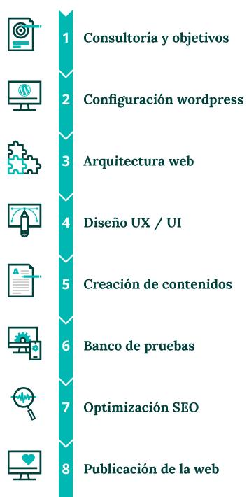 Proceso de trabajo en el diseño web con WordPress